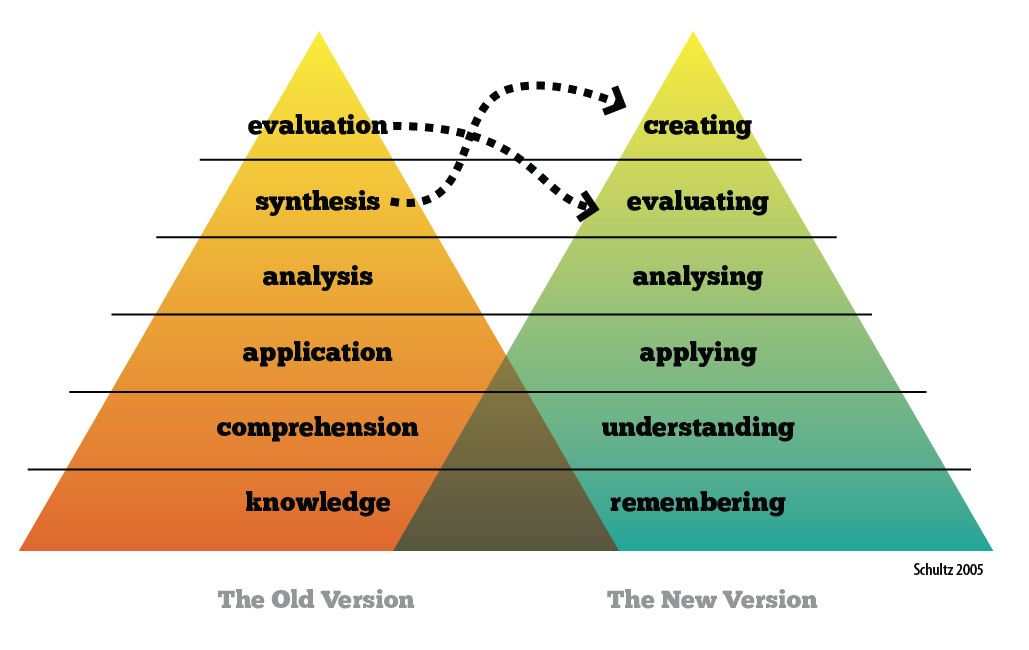 A Test planning-\u2010 Stages of Test Construction B Bloom\u0027s Taxonomy