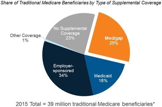 Medicare Blog Medicare News Medicare Information