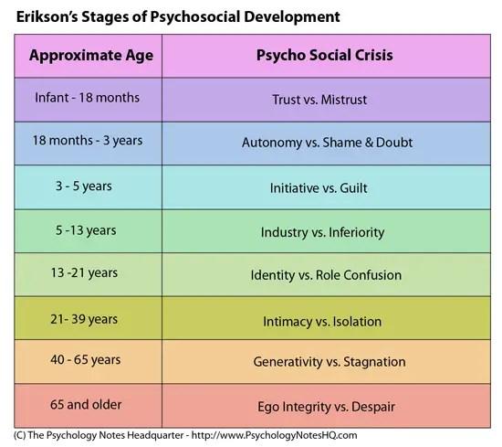 Erik Erikson\u0027s Theory of Psychosocial Development