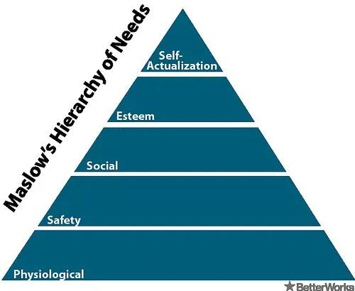 Abraham Maslow\u0027s Humanistic Psychology