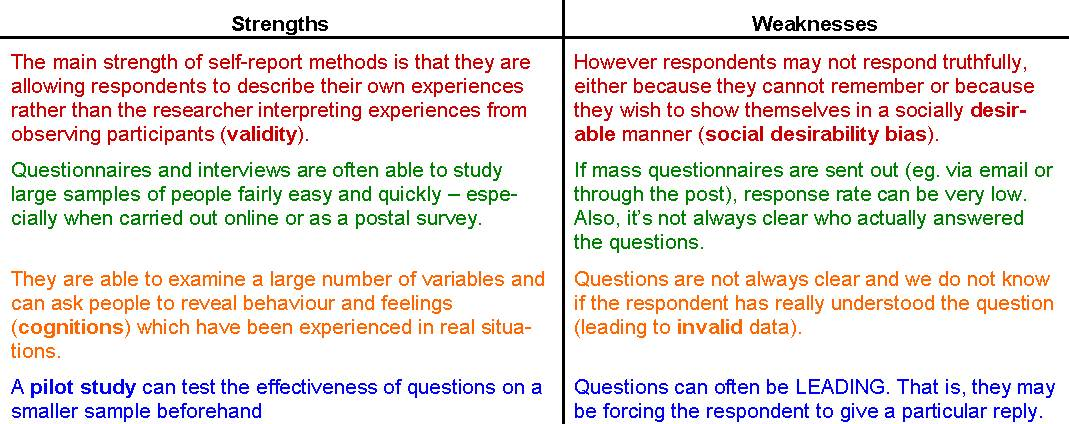 Self Report Method AO1 AO2 AO3 - PSYCHOLOGY WIZARD - example of weakness of a person