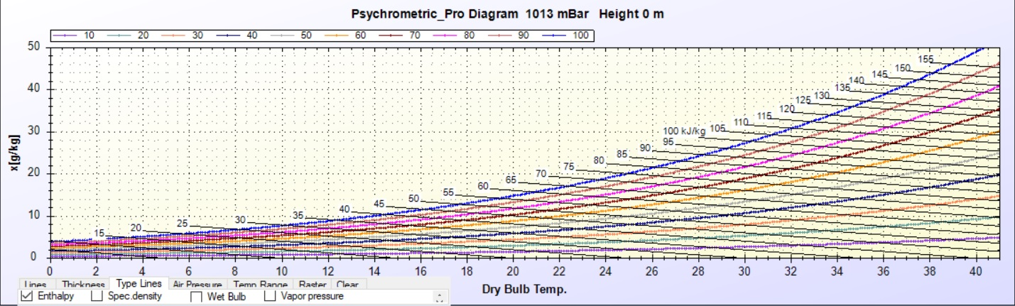 Psychrometric chart - free download simulation software