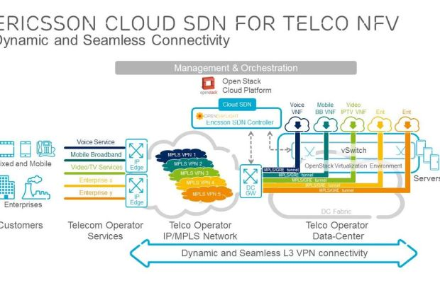 ericsson-cloud-sdn