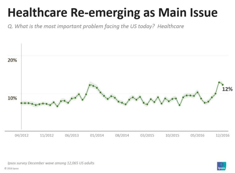healthcare-re-emergining-as-main-issue