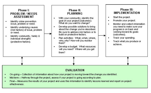 Project Planning and Evaluation - Project Plan Sample