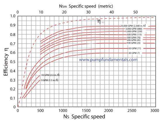 Centrifugal pump system tips, do\u0027s and dont\u0027s