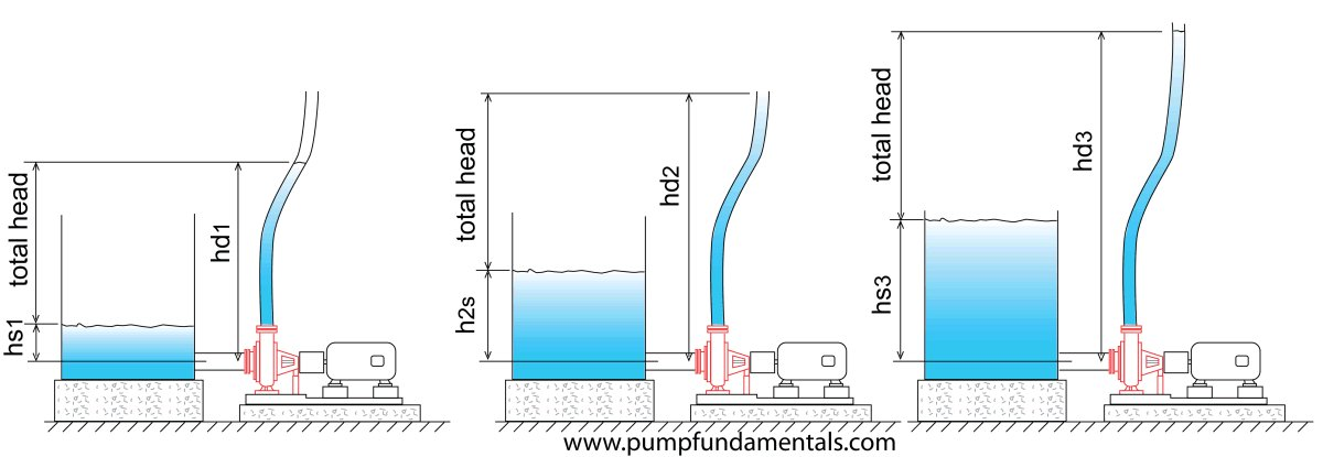 What Is Max Head On A Pump Best Pump 2018