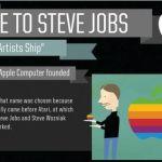 Infografía con logros y curiosidades de Steve Jobs
