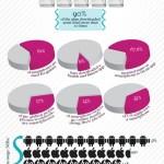 Datos curiosos sobre los smartphones