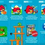 Línea de tiempo del fenómeno Angry Birds [Infografía]
