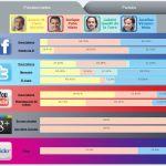 Política, Redes Sociales y Estadística gracias a la UNAM