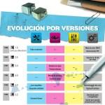 Historia y evolución del Photoshop [Infografía]