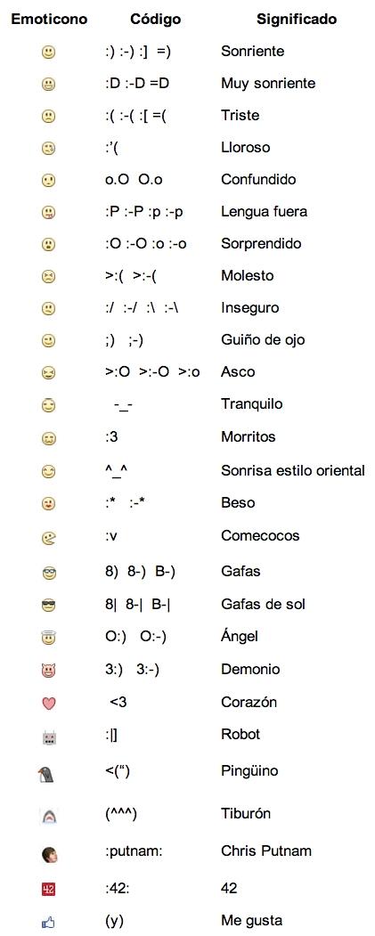 emoticos_facebook_significado