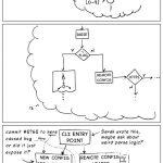 Por qué no deberías interrumpir a un programador