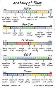 Anatomía de las películas [Humor]