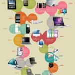 Todos los productos lanzados por Apple durante los últimos 39 años
