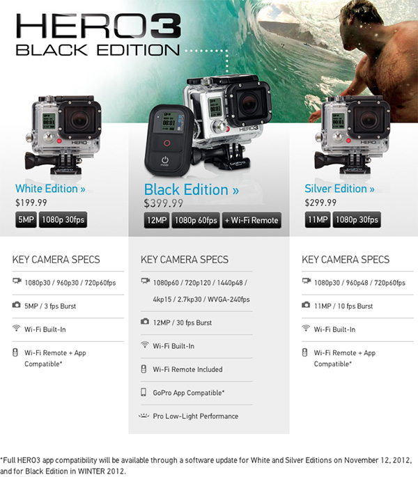 GoPro HERO3 camera line up