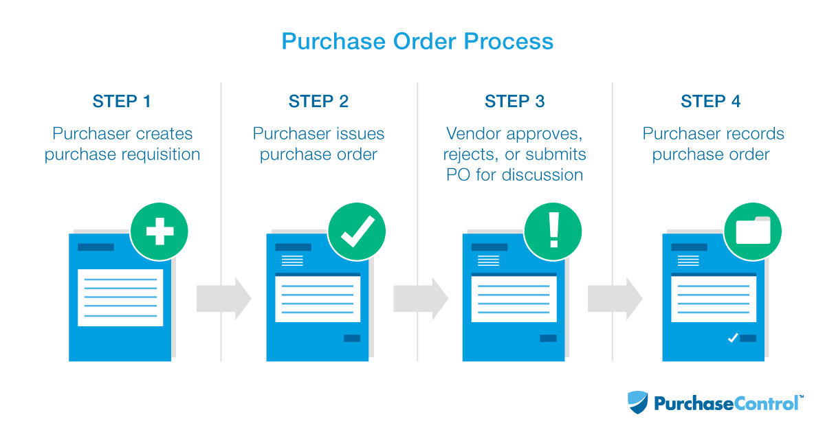 Purchase Order (PO) Process  Procedures PurchaseControl