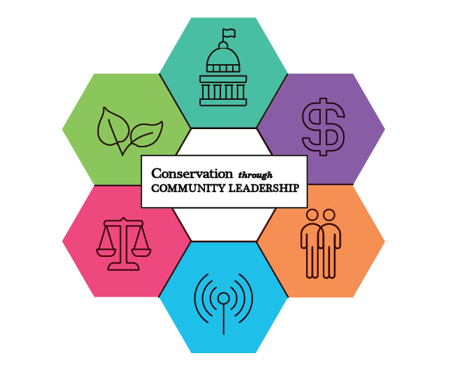 Community Action Plan Sustainable Communities