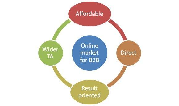 Online Market for B2B