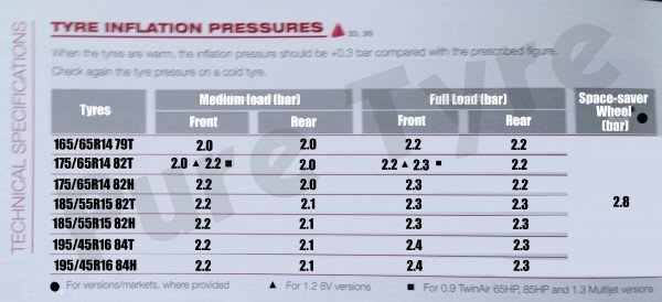 Tire Air Pressure Chart All New Car Release And Reviews