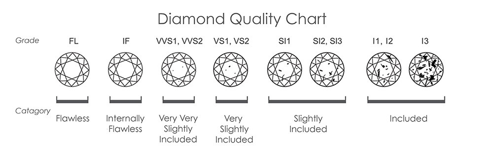 Jewellery Buying Guides For Diamonds  Gemstones At Purnell