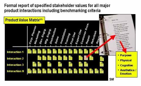 PVM Basic Principles - value matrix