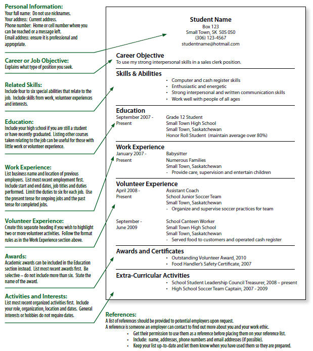 what is a cv what is the best way to write a resume how to write - what should be in a resume