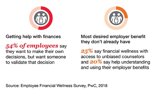 2018 Employee Financial Wellness Survey PwC