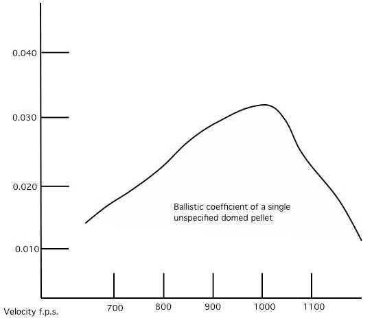 Ballistic coefficient What is it? Part 1 Air gun blog - Pyramyd