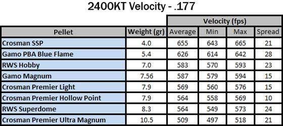 Crosman\u0027s 2400KT Carbine Part 4 Air gun blog - Pyramyd Air Report