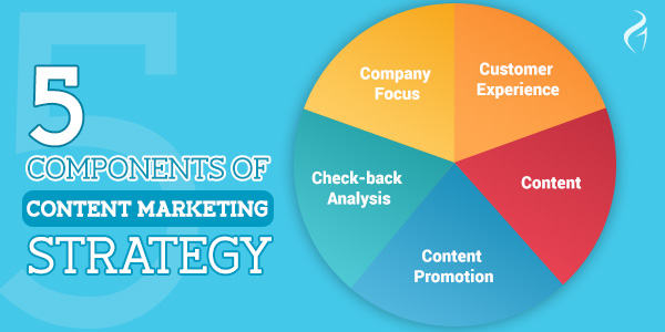 Content Marketing Guide - 5 Major Components of Content Marketing