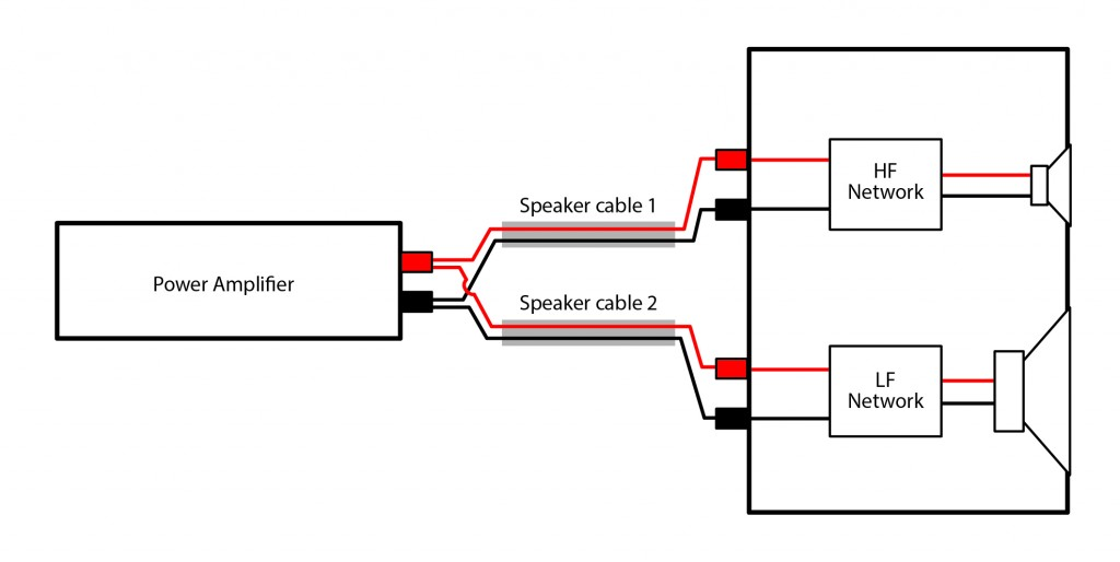 Bi-wiring Speakers An exploration of the benefits -