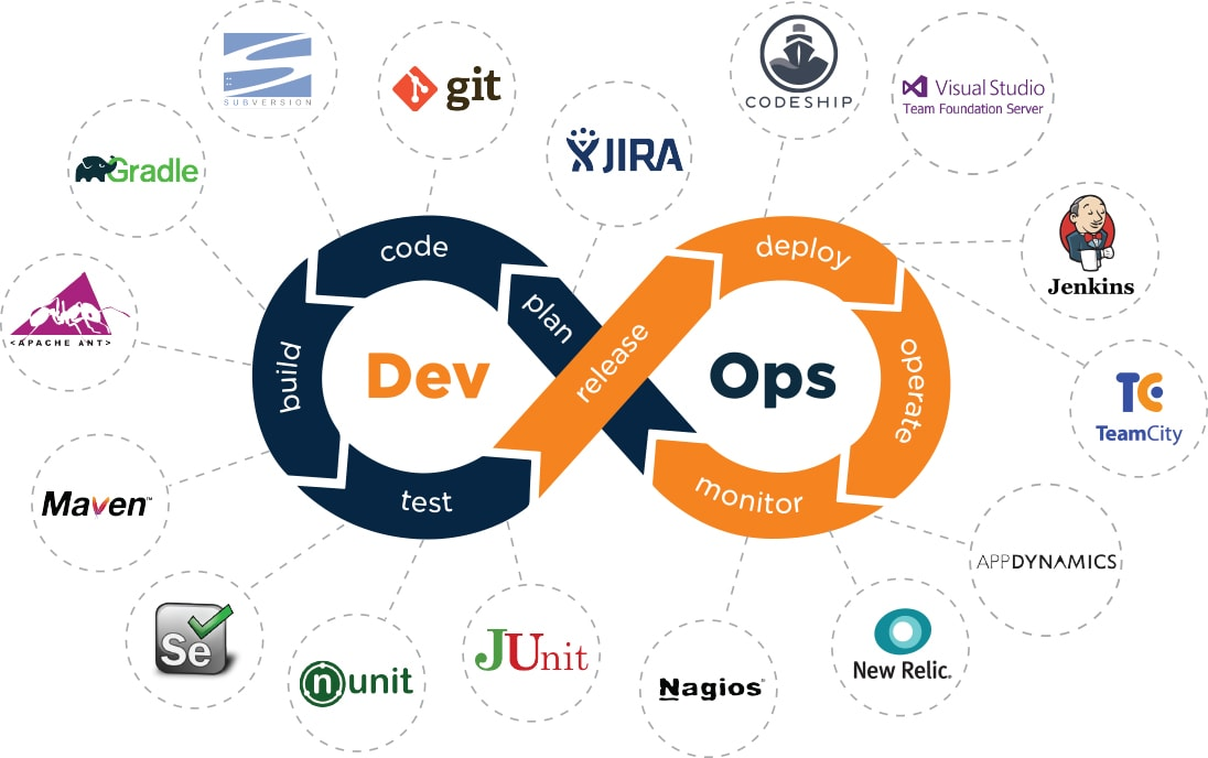 QASource Provides Quality DevOps For QA And Testing Services - cicd