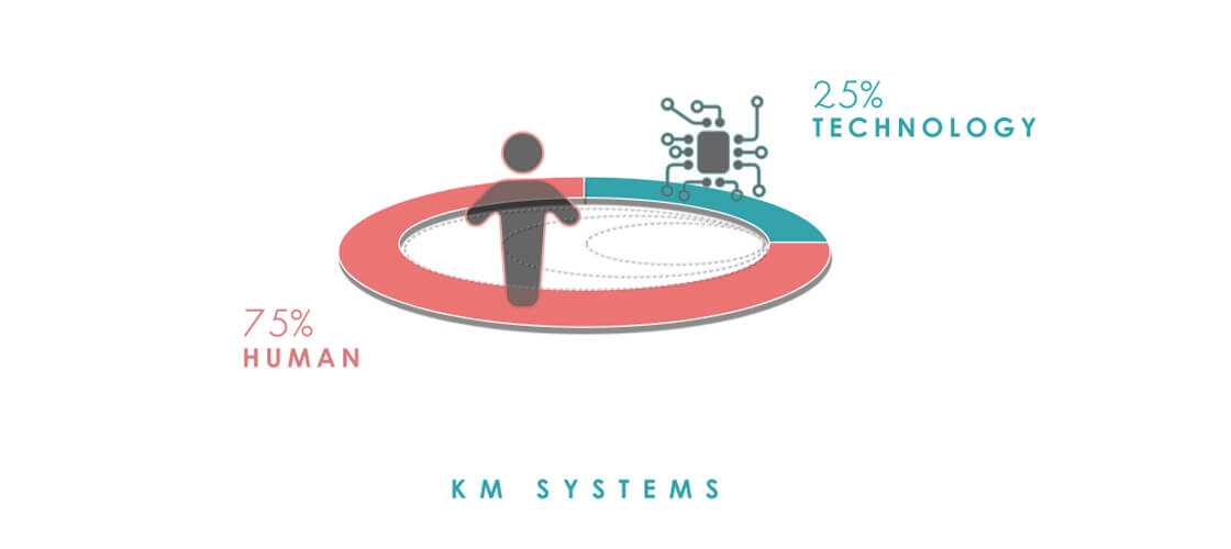 Human-Centered Design Putting People at the Center of KM Systems