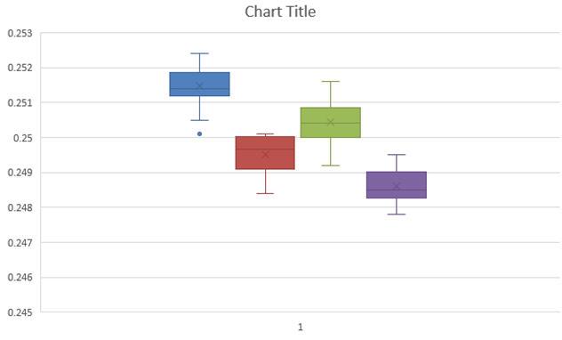 Box Whisker Plot Excel 2016 Problems