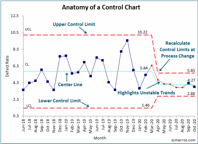spc charts in excel template