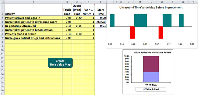 Time Value Map of Ultrasound Process Time Value Map Example - process map excel template