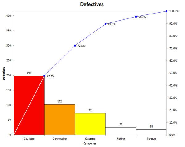 The Correct Way To Draw A Pareto Chart