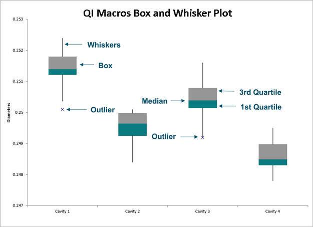Box and Whisker Plot Maker Excel Box Plot Generator