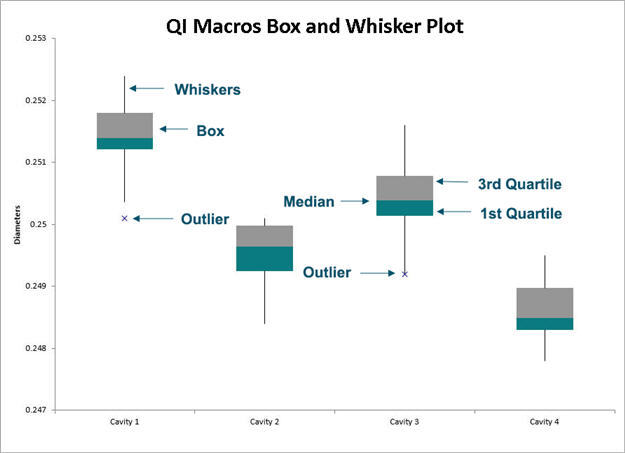 how to create a box and whisker plot in excel