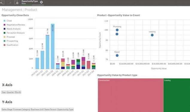 Data analytics to drive productivity and insight Qlik