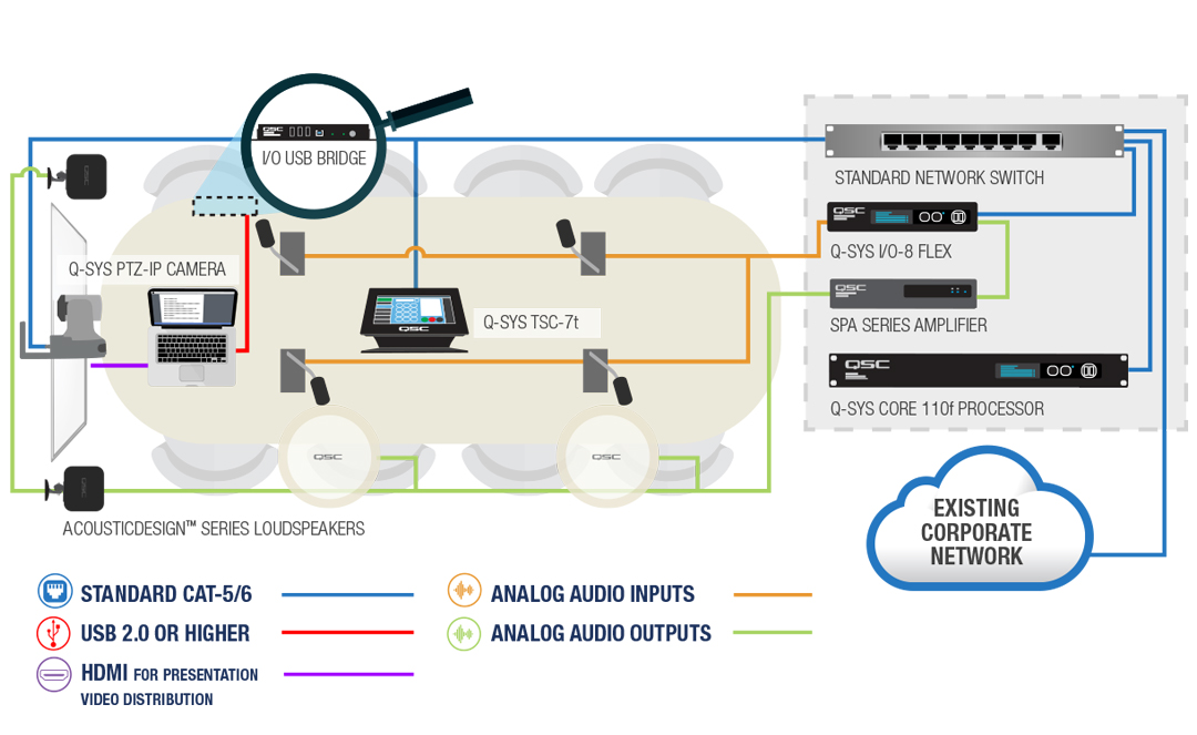 QSC Q-SYS Platform Integrated Audio, Video  Control