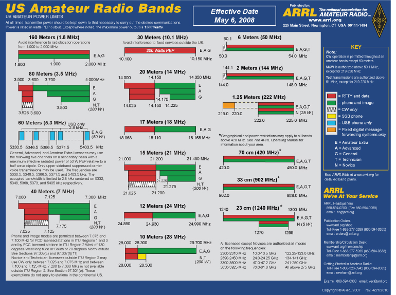 Ham Radio Resources band plan manuals grid map q signs