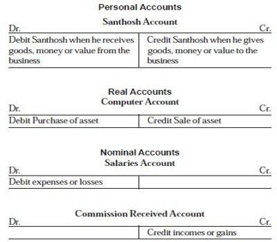 Format of Ledger - QS Study - business ledger example