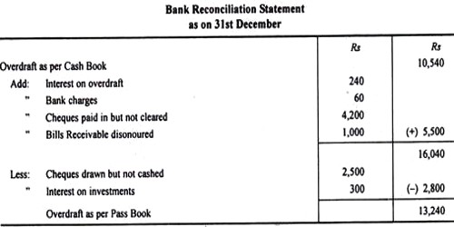 Importance of Bank Reconciliation Statement - QS Study