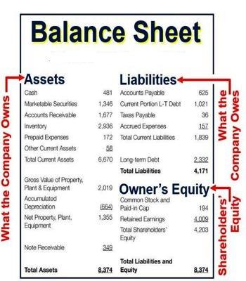 Balance Sheet - QS Study - balance sheet