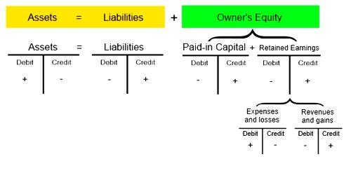 Balance Sheet Equation - QS Study