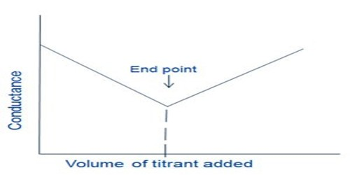 Advantages of Conductometric Titrations over Volumetric Titration - titrations