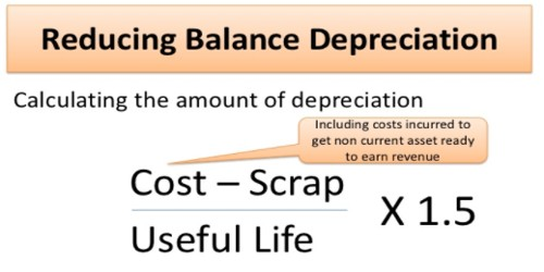 methods of depreciation - Minimfagency - three methods of depreciation